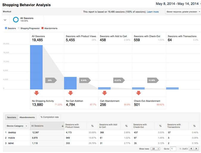 Google Analytics Enhanced Ecommerce Tracking Tool