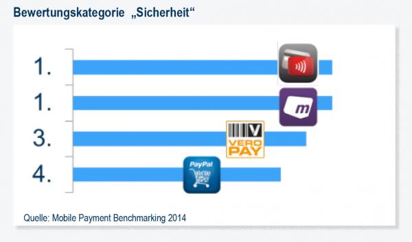 Mobile Payment Benchmark Sicherheit
