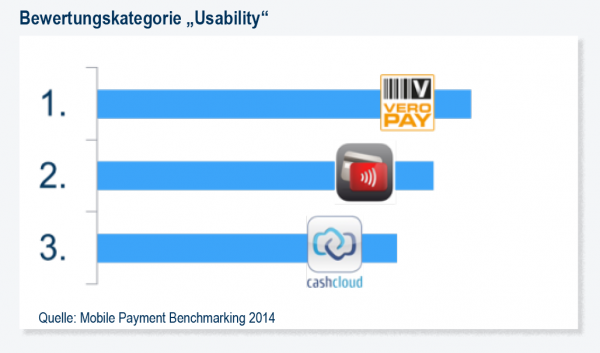 Mobile Payment Benchmark Usability